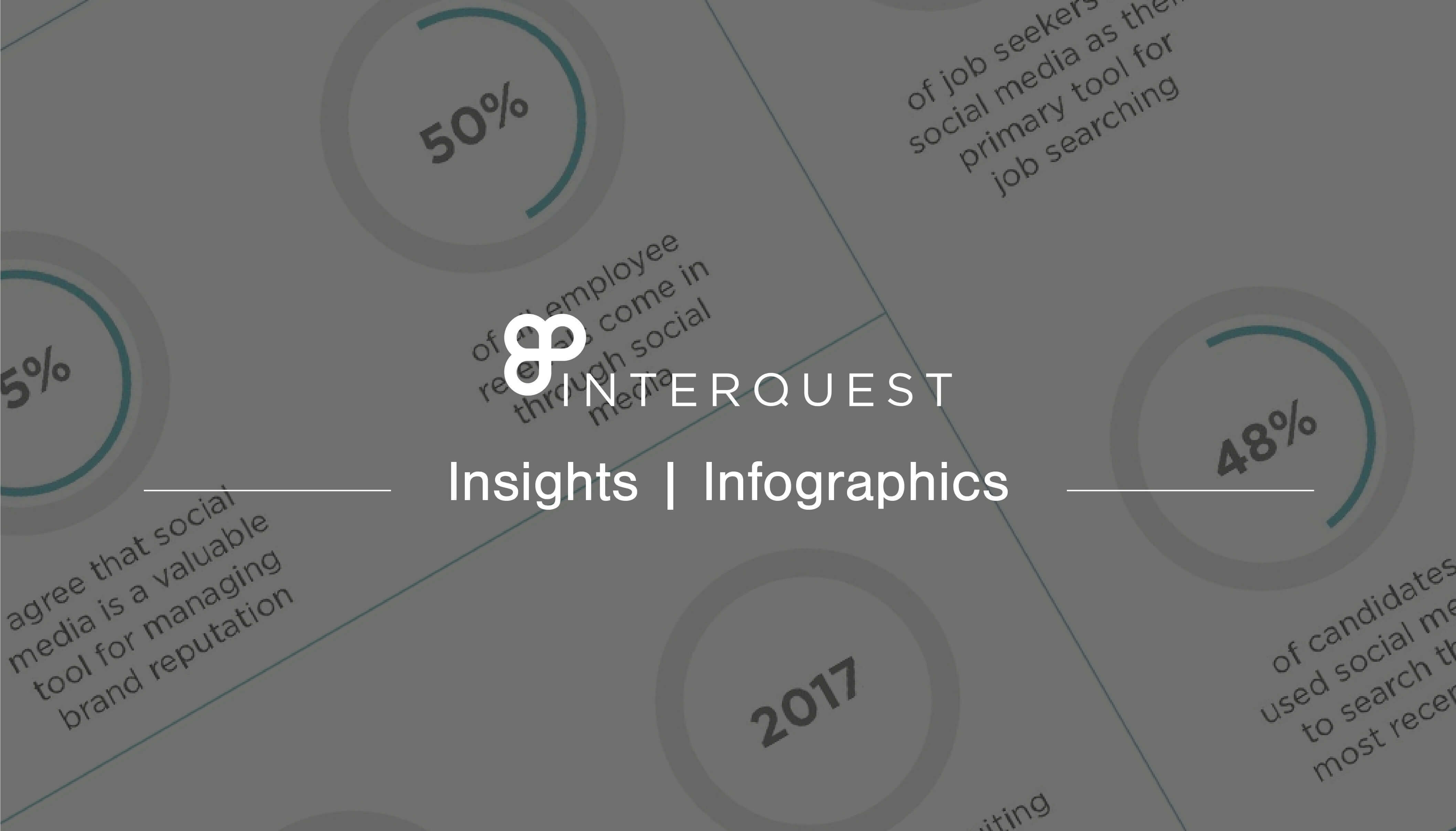 Inter Quest insights infograph bannerics