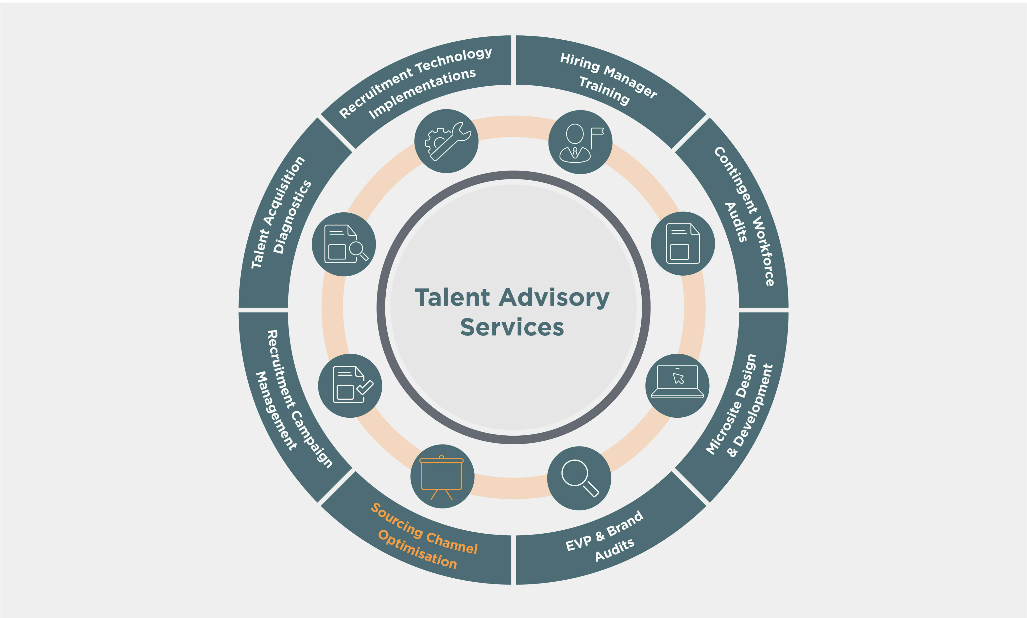 IQ Talent Solutions's Talent Advisory Services wheel with Sourcing Channel Optimisation service highlighted