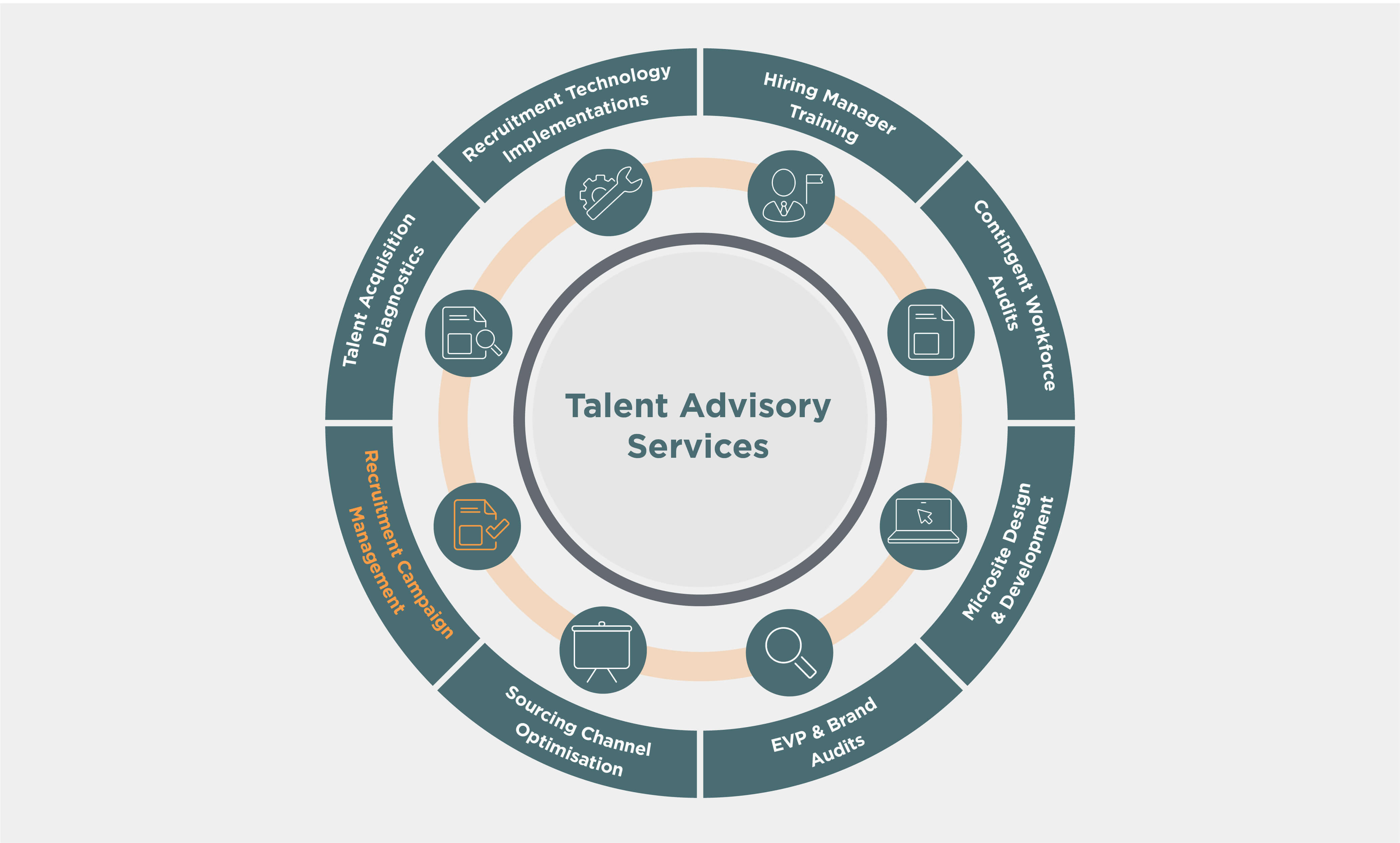 IQ Talent Solutions's Talent Advisory Services wheel with Recruitment Campaign Management service highlighted