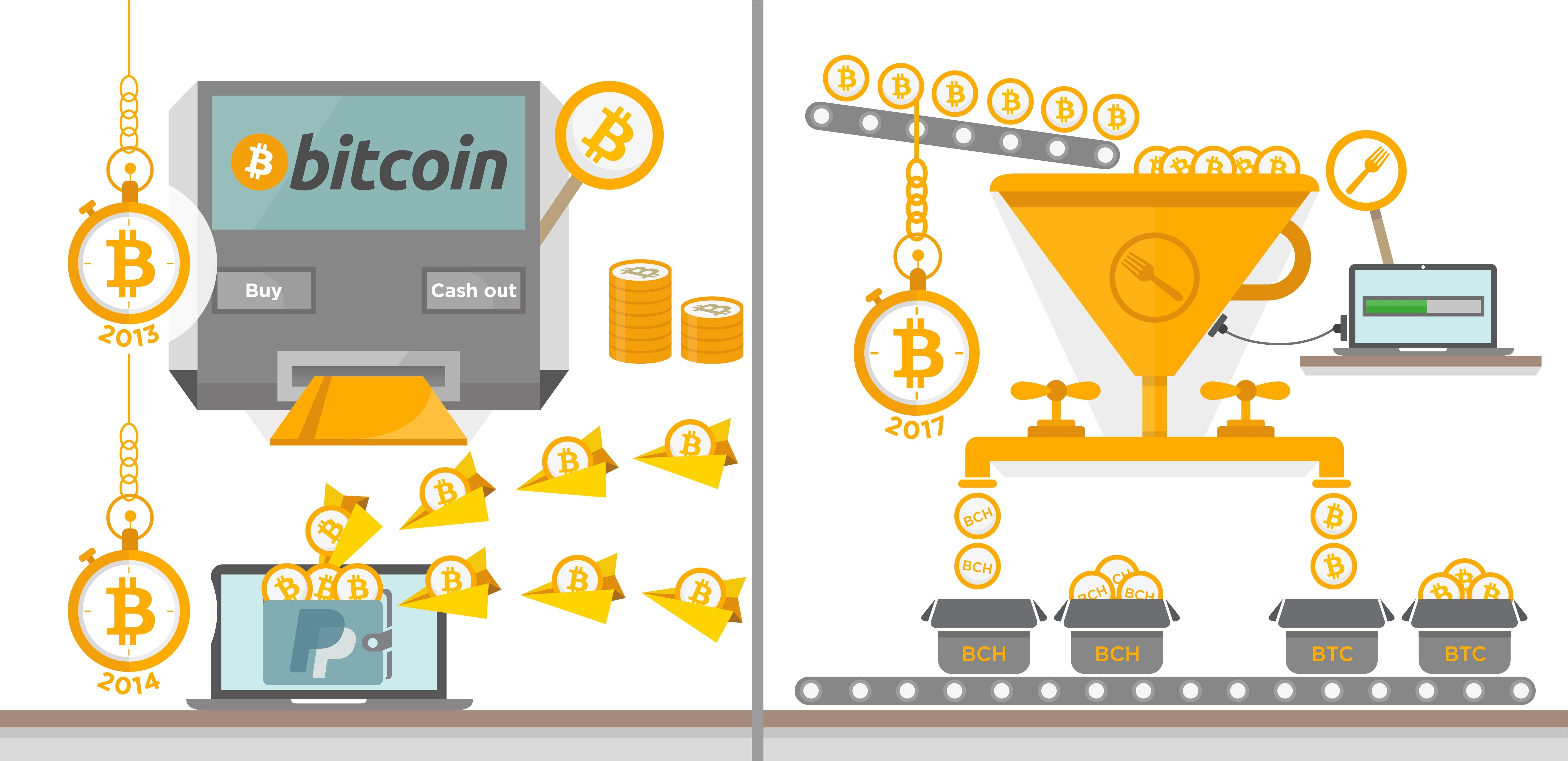 An infographic banner Bitcoin illustrations showing its progress over the years