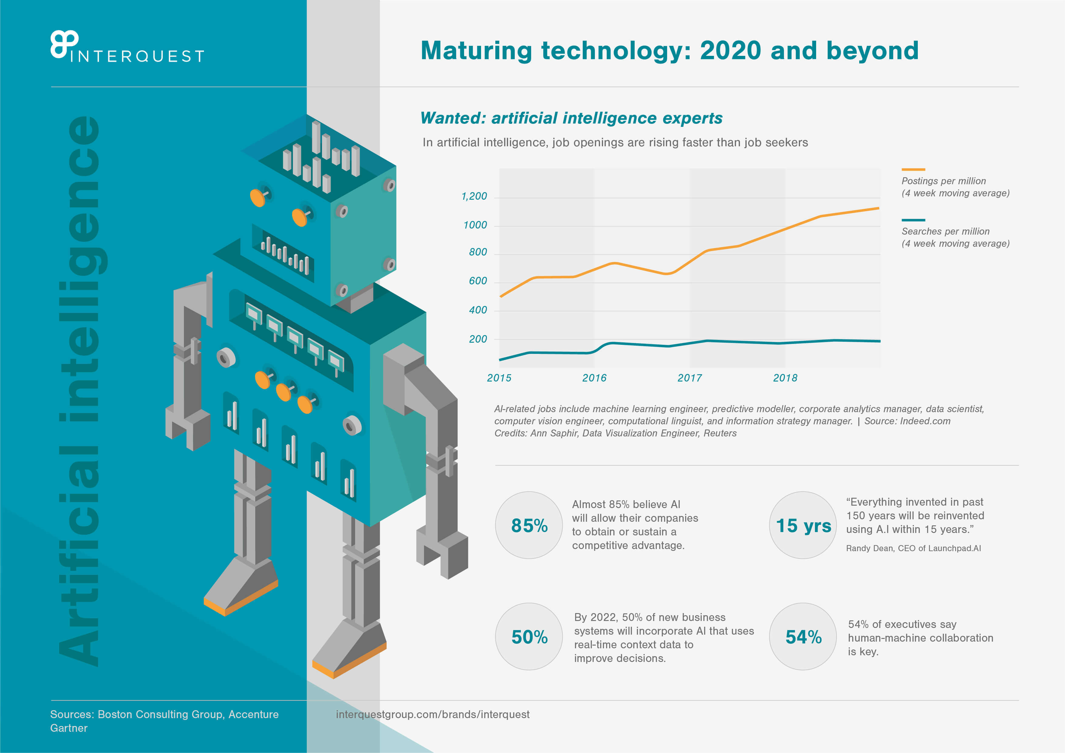 Maturing artificial intelligence technology: 2020 and beyond page 2
